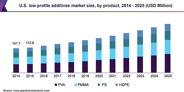 U.S. low profile additives market