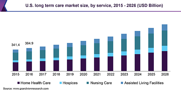 U.S. LTC market size, by service, 2015 - 2026 (USD Billion)