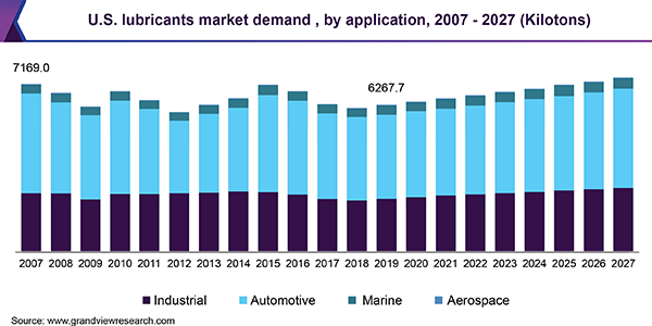 U.S. lubricants market demand, by application, 2007 - 2027 (Kilotons)