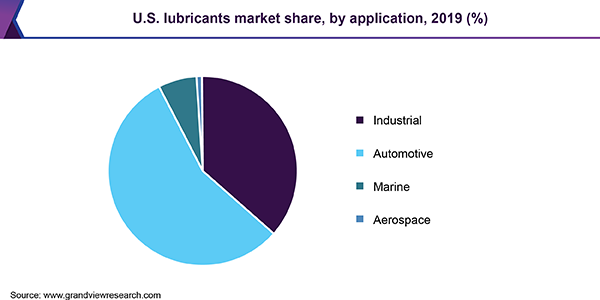 U.S. lubricants market share, by application, 2019 (%)