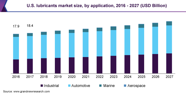 U.S. lubricants market size, by application, 2016 - 2027 (USD Billion)
