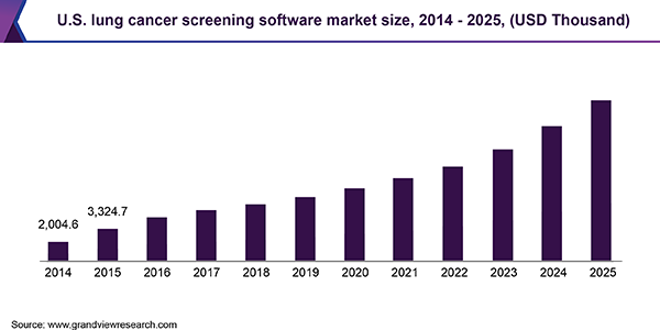 U.S. lung cancer screening software Market size