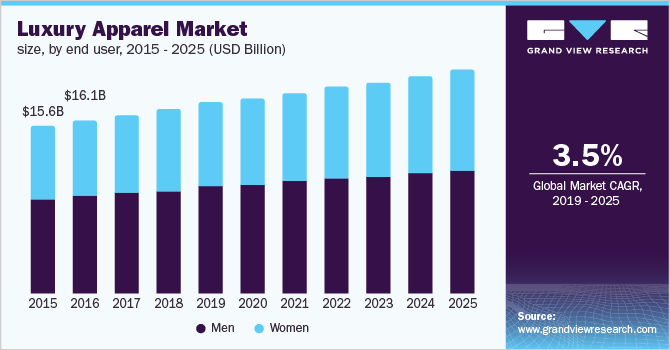 U.S. luxury apparel Market