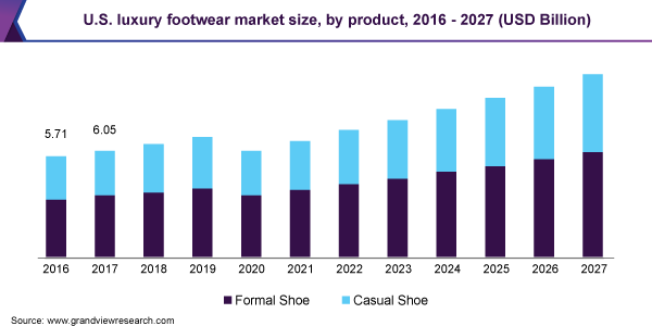 U.S. luxury footwear market size