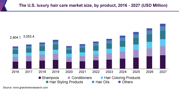 The U.S. luxury hair care market size, by product, 2016 - 2027 (USD Million)