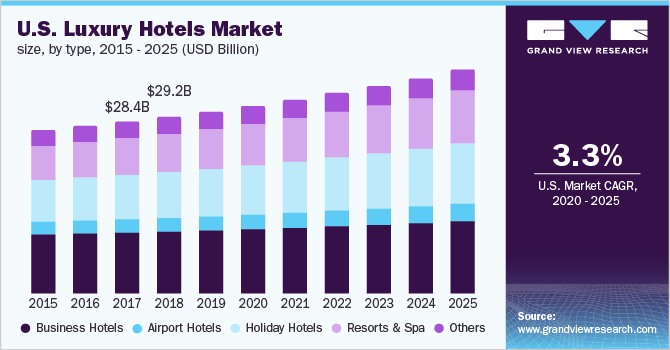 Luxury Hotel Market Size, Share, Trends Analysis | Industry Report 2025