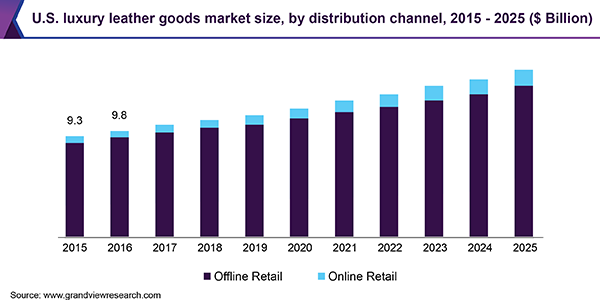 U.S. luxury leather goods market size, by distribution channel, 2015 - 2025 (USD Billion)