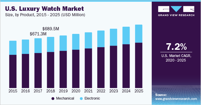 U.S. luxury watch market size, by product, 2015 - 2025 (USD Billion)