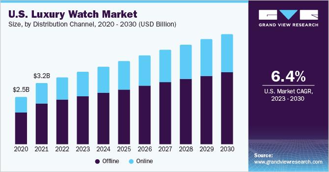 U.S. luxury watch market size, by product, 2015 - 2025 (USD Billion)