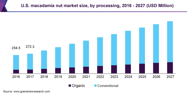 U.S. macadamia nut market size, by processing, 2016 - 2027 (USD Million)