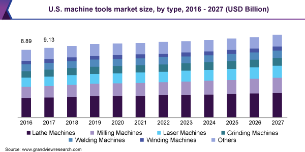 U.S. machine tools market size, by type, 2016 - 2027 (USD Billion)