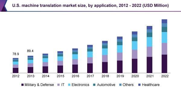 U.S. machine translation market
