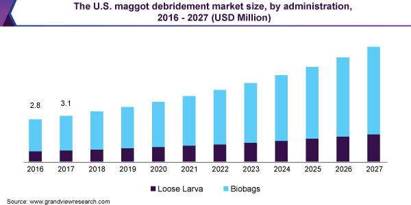 The U.S. maggot debridement market size, by administration, 2016 - 2027 (USD Million)