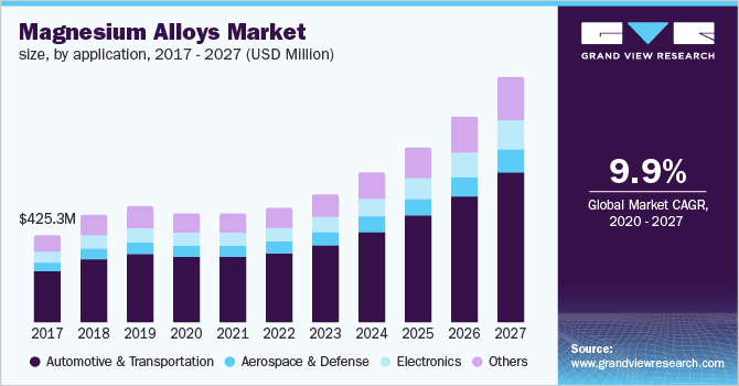 U.S. magnesium alloys market size, by application, 2016 - 2027 (USD Million)