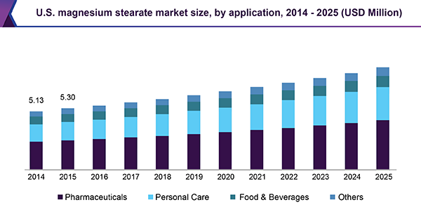 U.S. magnesium stearate market size, by application, 2014-2025 (USD Million)