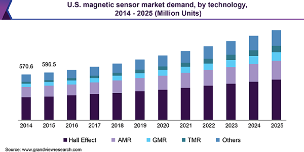china sensor market size share industry Magnetic sensors market is estimated to reach usd 4,6803 million by 2026 according to a new report published by polaris market research magnetic sensors market is segmented by type (amr, gmr, tmr), technology (low field sensor, earth field sensor, bias magnetic field sensor) and region.