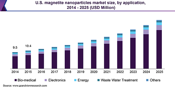 U.S. Magnetite Nanoparticles Market Size, By Application, 2014 - 2025 (USD Million)