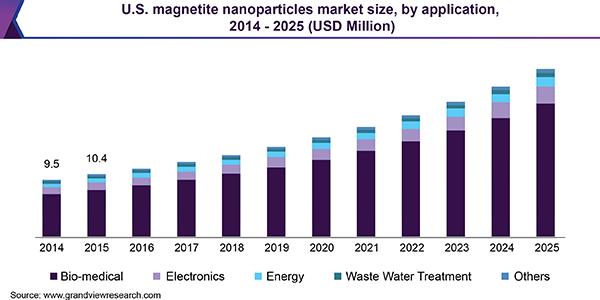 U.S. Magnetite Nanoparticles Market Size, By Application, 2014 - 2025 (USD Million)
