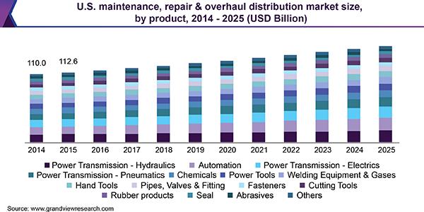 U.S. maintenance, repair & overhaul distribution market size, by product, 2014 - 2025 (USD Billion)