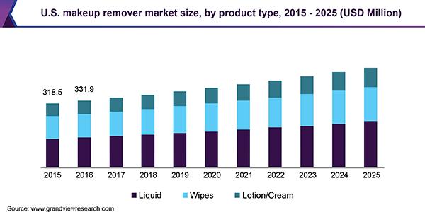U.S. makeup remover market
