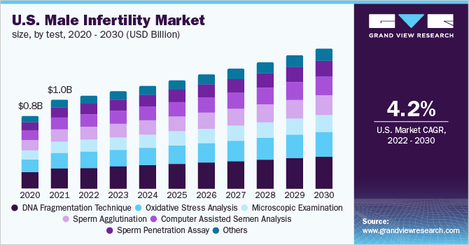 U.S. male infertility market by test, 2014 - 2025 (USD Million)