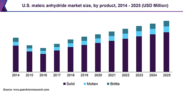 U.S. maleic anhydride Market