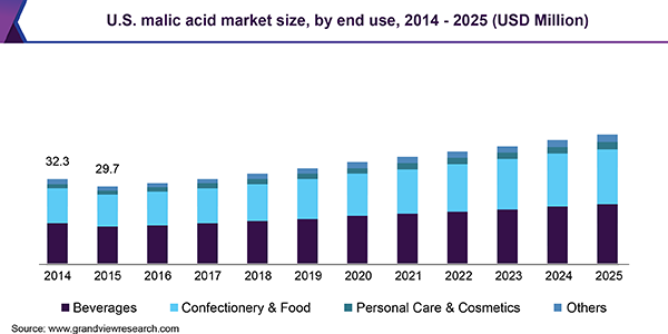U.S. malic acid market size by end-use, 2014 - 2024 (Kilo Tons)