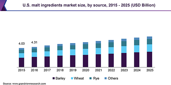 U.S. malt ingredients market size