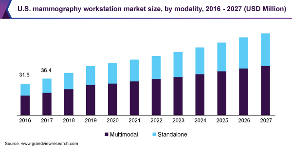 U.S. mammography workstation market size, by modality, 2016 - 2027 (USD Million)