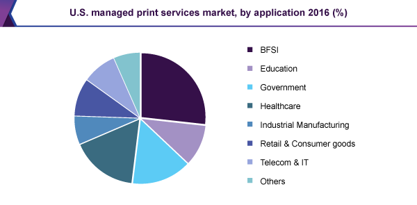 U.S. managed print services market, by application 2016 (%)