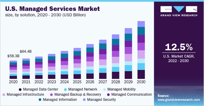 U.S. managed services market size, by solution, 2014 - 2025 (USD Billion)