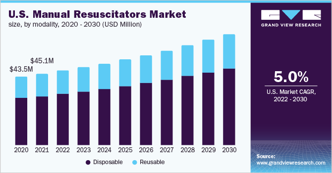 U.S. Manual Resuscitators Market