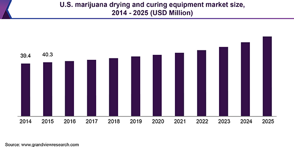U.S. marijuana drying and curing equipment market