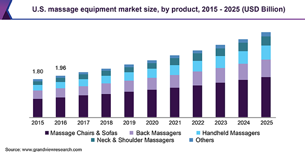 U.S. massage equipment market size, by product, 2015 - 2025 (USD Billion)