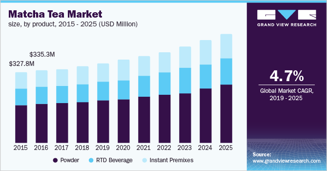 U.S. matcha tea market size, by product, 2015 - 2025 (USD Million)
