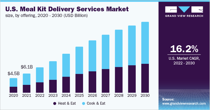 U.S. meal kit delivery services market size, by offering, 2016 - 2027 (USD Million)