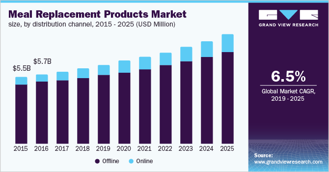 U.S. meal replacement products market size, by distribution channel, 2015 - 2025 (USD Billion)
