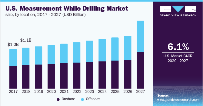 U.S. measurement while drilling market size, by location, 2016 - 2027 (USD Million)