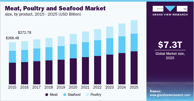 Meat, Poultry & Seafood Market Size, Share | Industry Report