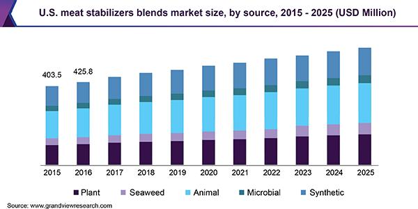 U.S. meat stabilizers blends market