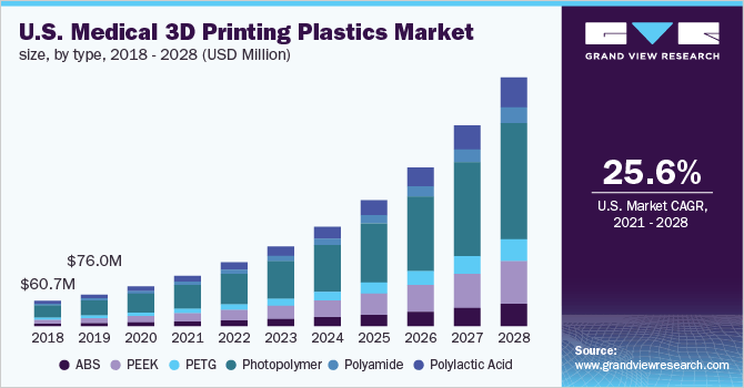 U.S. medical 3D printing plastics market size, by type, 2016 - 2027 (USD Million)
