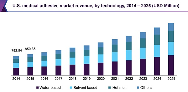 U.S. medical adhesive market