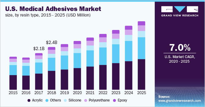U.S. medical adhesives market