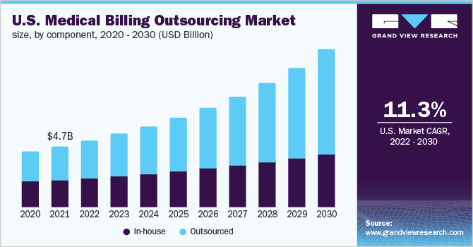 U.S. Medical Billing Outsourcing market