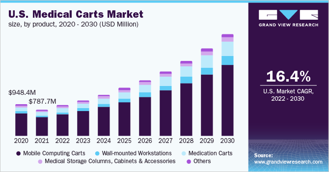 U.S. medical carts market revenue by type, 2014 - 2025 (USD million)