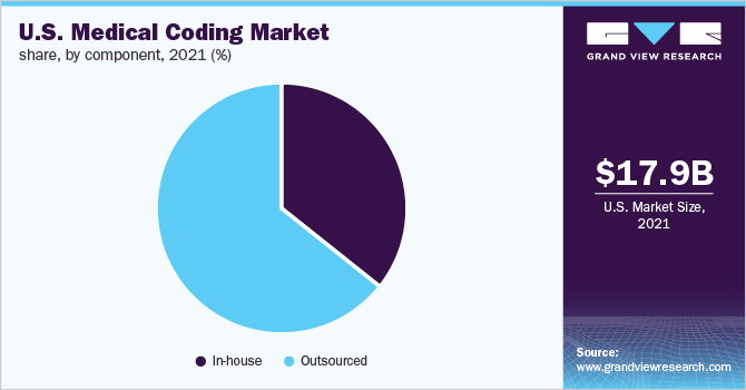 U.S. medical coding market share