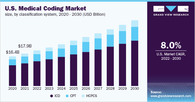 U.S. Medical Coding Market