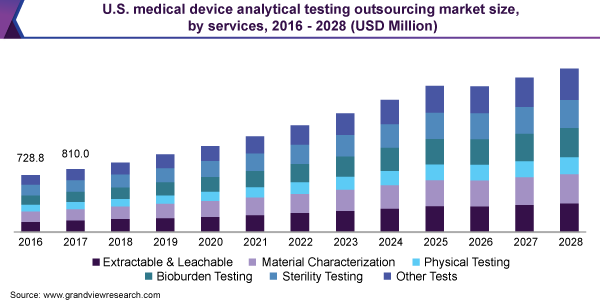 U.S. medical device analytical testing outsourcing market size, by services, 2016 – 2028 (USD Million)