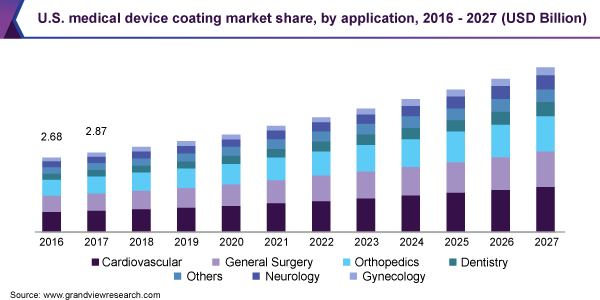 U.S. medical device coating market size