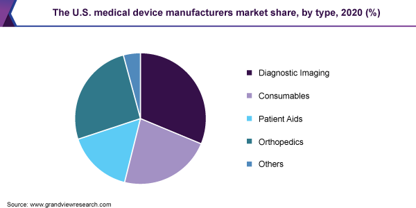 The U.S. medical device manufacturers market size, by type, 2020 (%)